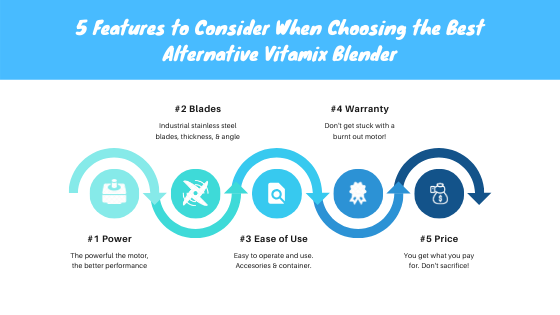 5 Features to Best Vitamix Blender Alternatives