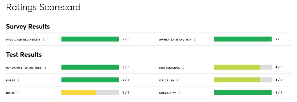 Vitamix 5200 Review Rating Scorecard CR